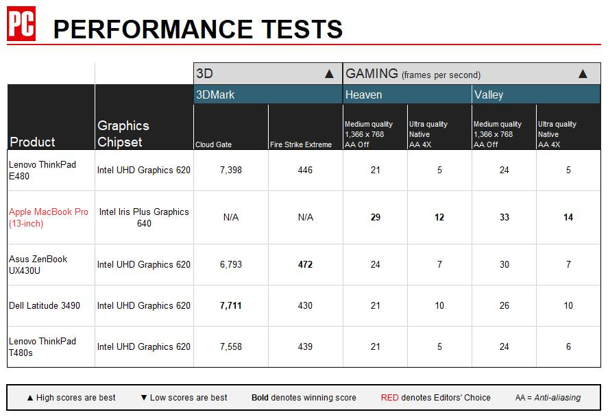 Lenovo E480 performance tests 1