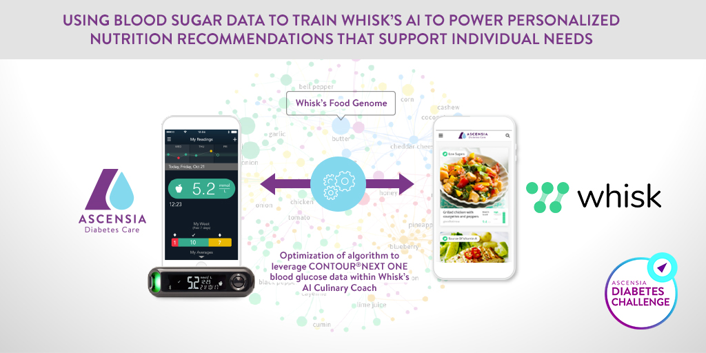 Whisk's AI-powered Culinary Coach named as winner of Ascensia Diabetes Challenge | Tech News 2