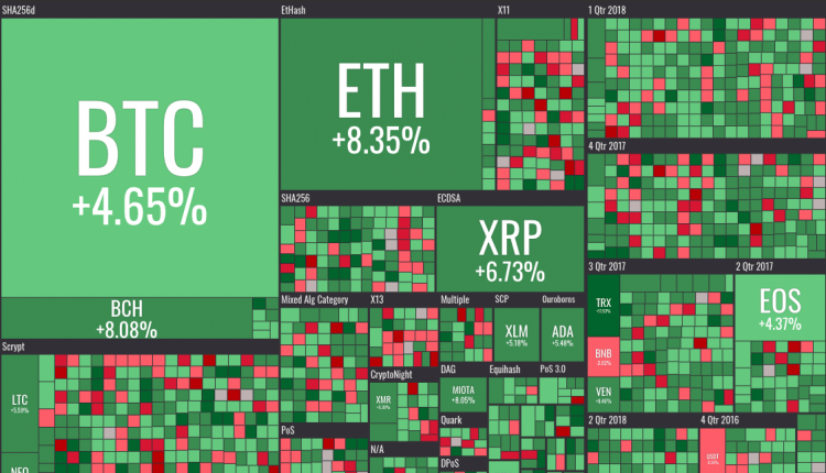 Bitcoin, Ethereum, Altcoins See Mass Green as Crypto Markets Surge | Tech News