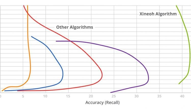 Xineoh offers AI that predicts customer behavior with scary accuracy | Tech News