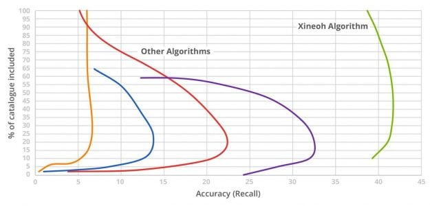 Xineoh offers AI that predicts customer behavior with scary accuracy | Tech News 1
