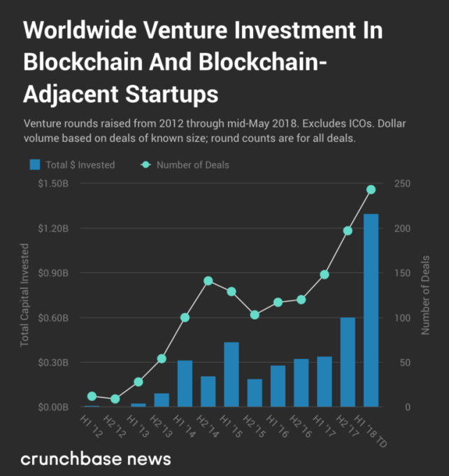 Report: VC Funding for Blockchain Reaches Record $1.3 Billion | Tech News 1