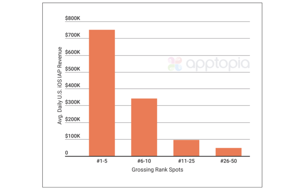 Apptopia: iOS games peak quickly, and top 50 take 76% of revenues | Tech News 1