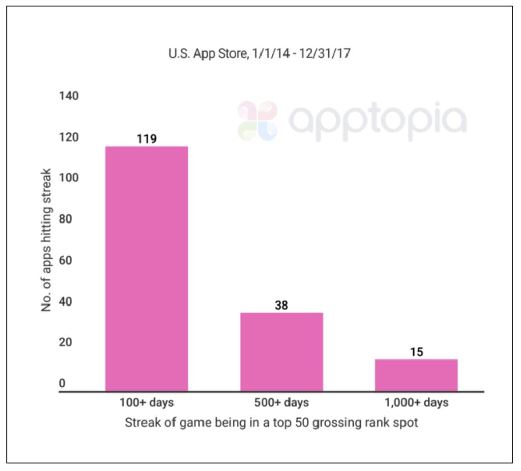 Apptopia: iOS games peak quickly, and top 50 take 76% of revenues | Tech News 2