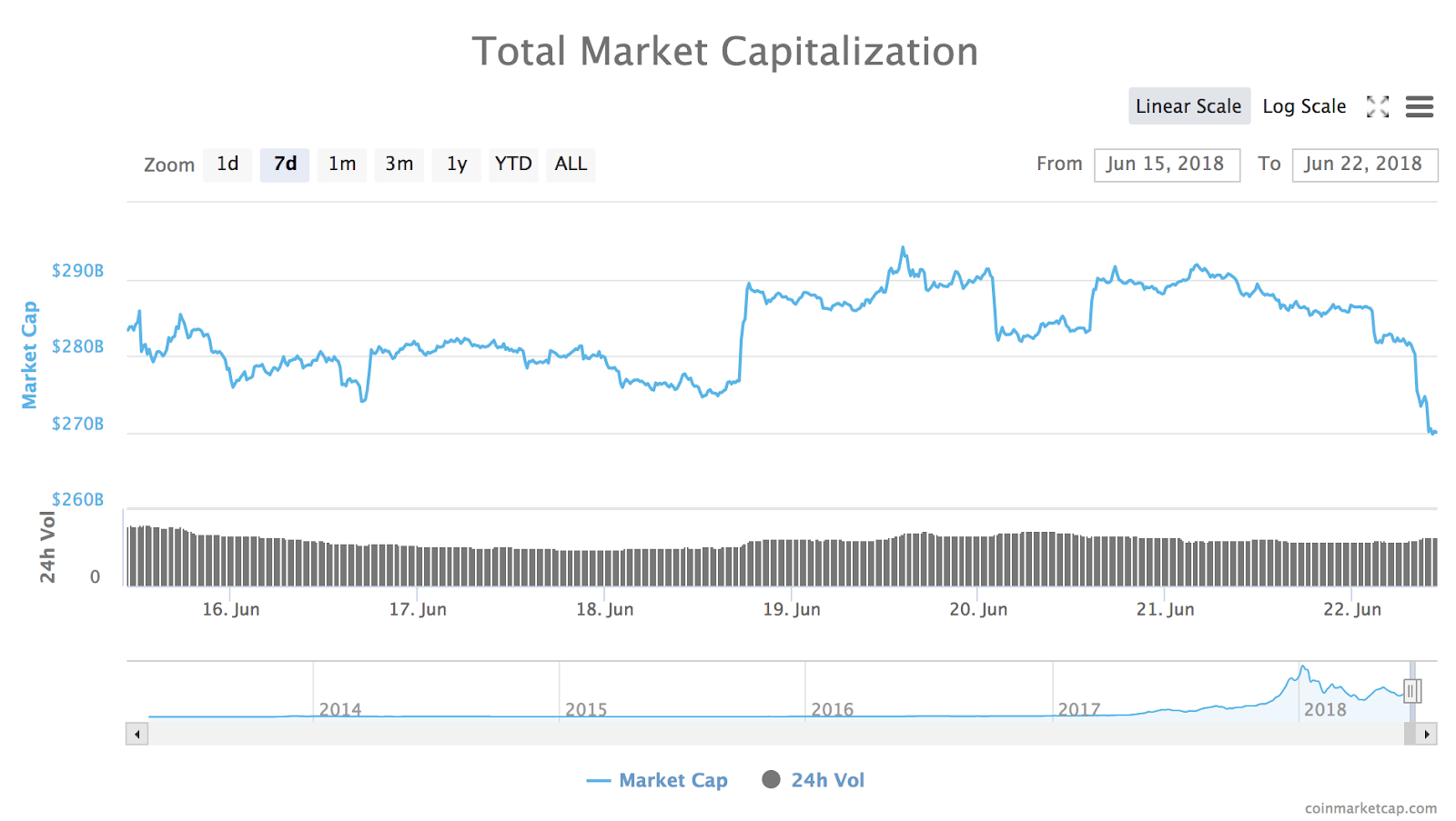 Total market cap of all cryptocurrencies from Coinmarketcap