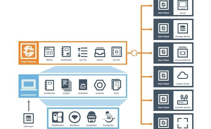 Why use Chef for automation and orchestration   Tech News