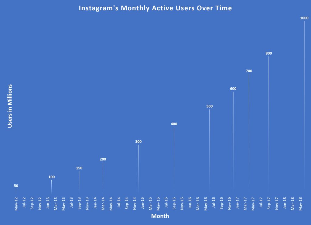 Instagram's monthly active users over six years, from 50 million to 1 billion.