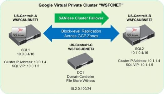 Create a Microsoft SQL Server failover cluster in the Google Cloud | Tech News