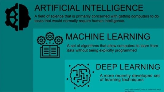 What is AI and Machine Learning in Construction? Our Definitive Answer.   Tech News