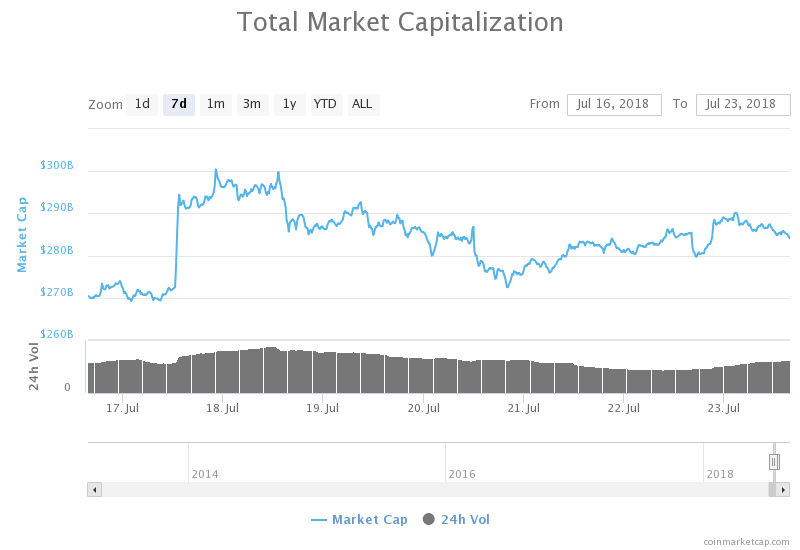 Weekly high in the total market capitalization of all cryptocurrencies from CoinMarketCap