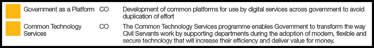 Screenshot from the Annual Report showing color coded rating for the Government as a Platform and Common Technology Services.