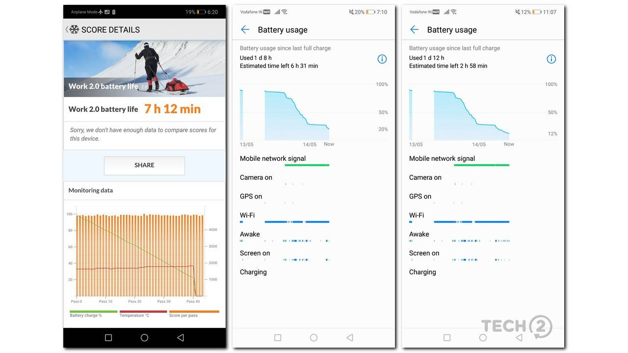 The Huawei P20 Lite may not fare well in synthetic battery tests but it does well in day to day usage.