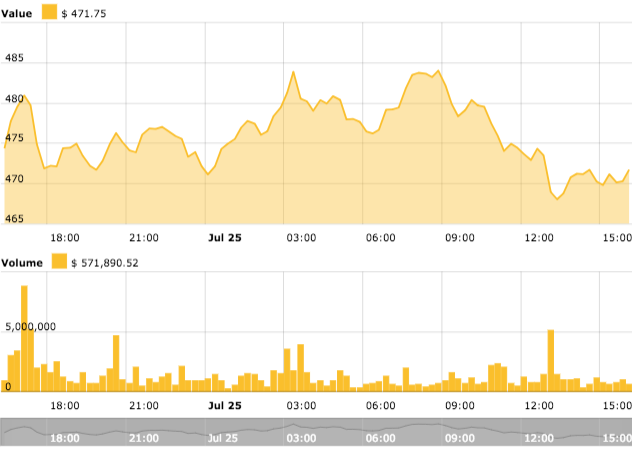 Ethereum's 24-hour price chart