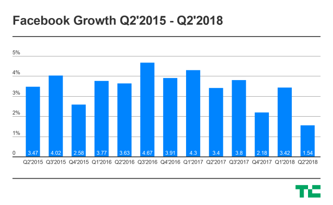 Facebook stock tanks from mixed Q2 with slowest-ever growth | Tech Social 1
