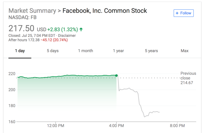 Facebook loses $120 billion in market cap after awful Q2 earnings | Tech Social 2