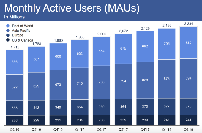 Facebook stock tanks from mixed Q2 with slowest-ever growth | Tech Social 3