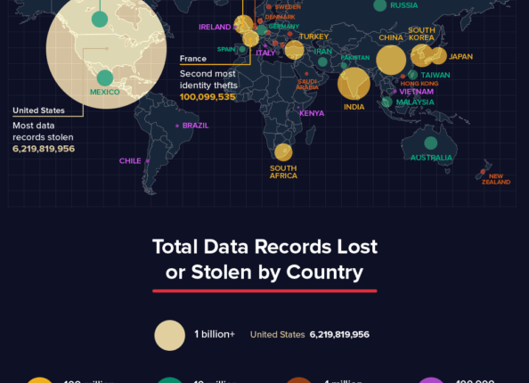 Where Do Data Breaches Occur? | Cyber Security