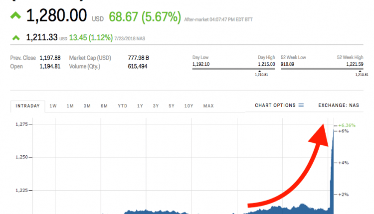 Alphabet hits a record high after earnings top expectations | Digital Asia