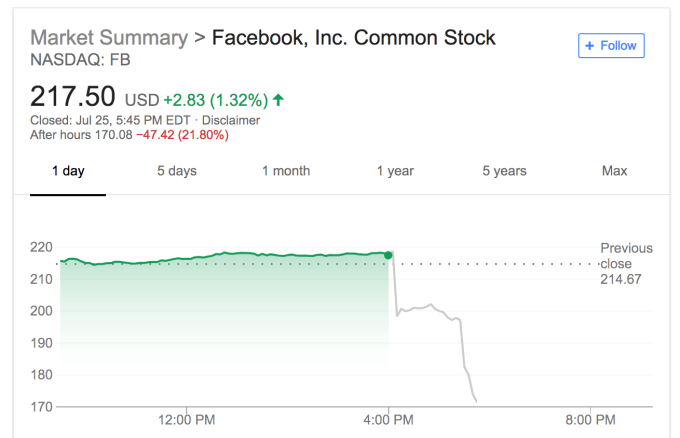 Facebook stock tanks from mixed Q2 with slowest-ever growth | Tech Social 2