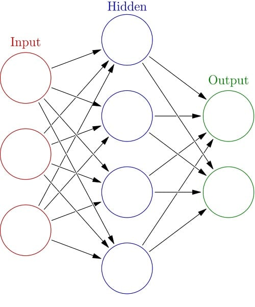 For Managers: Types Of AI Machine Learning Systems Defined | AI 1