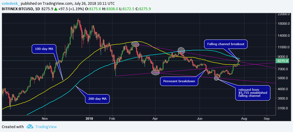 Up 45%: Is Bitcoin's Price Preparing for a Long-Term Bull Market? | Crypto 1