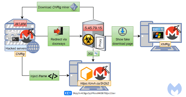CoinHive URL Shortener Abused to Secretly Mine Cryptocurrency Using Hacked Sites   Tech Security