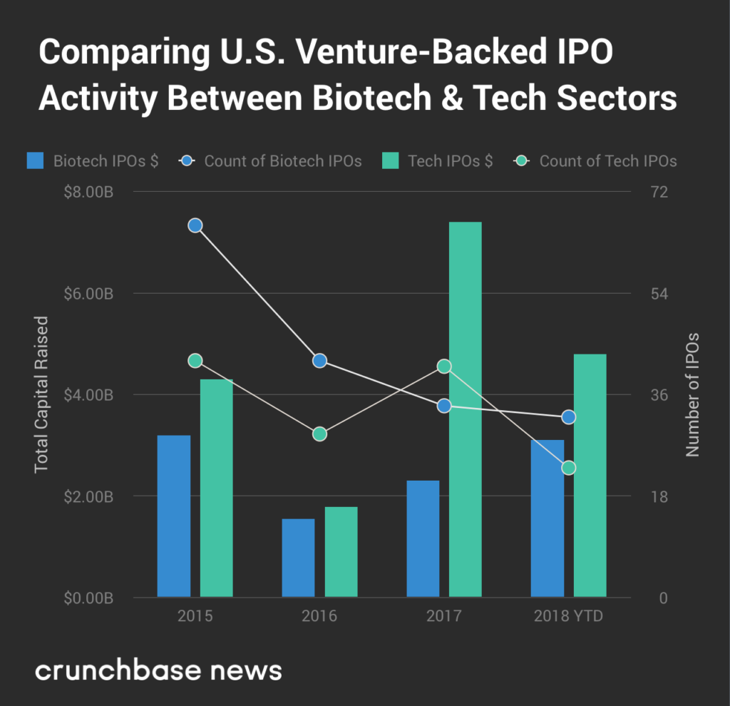 While tech waffles on going public, biotech IPOs boom | Apple News 1