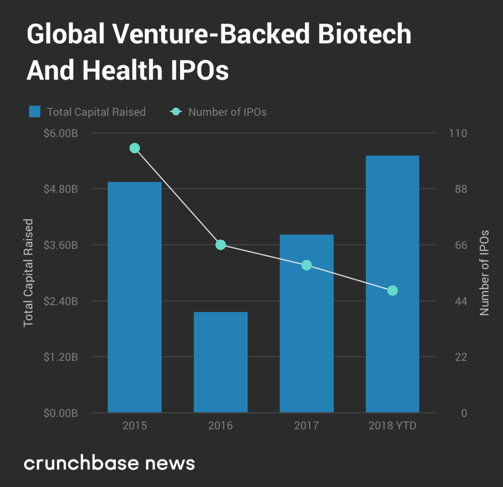 While tech waffles on going public, biotech IPOs boom | Apple News 2