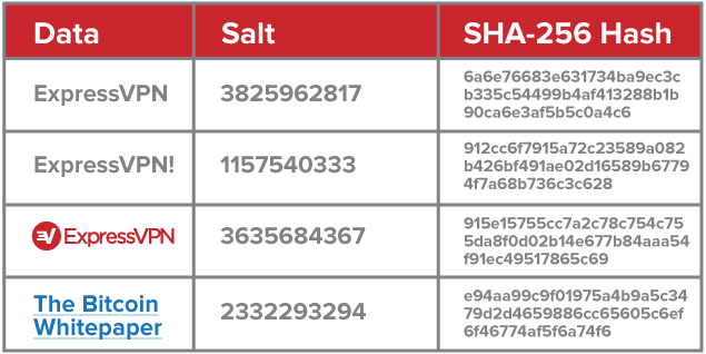Salted hashes add extra protection
