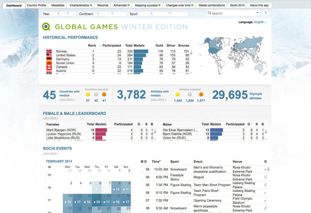 Qlik View Business Intelligence Tool