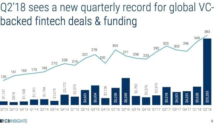 Global fintech boom continued in Q2, with 383 startups raising a record $20 billion | Tech Biz