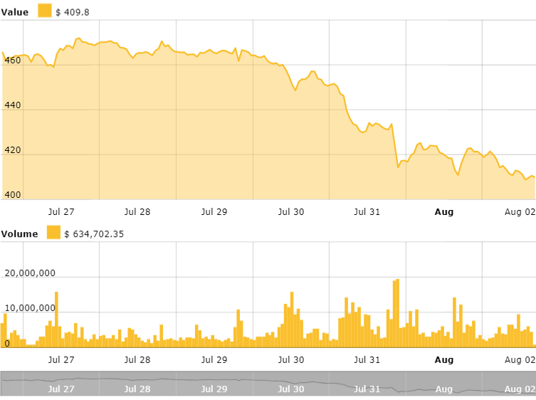 Ethereum 24 hours price chart. Source: Cointelegraph Ethereum Price Index