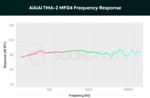 A chart showing the performance of the AiAiAi TMA-2 MFG4.