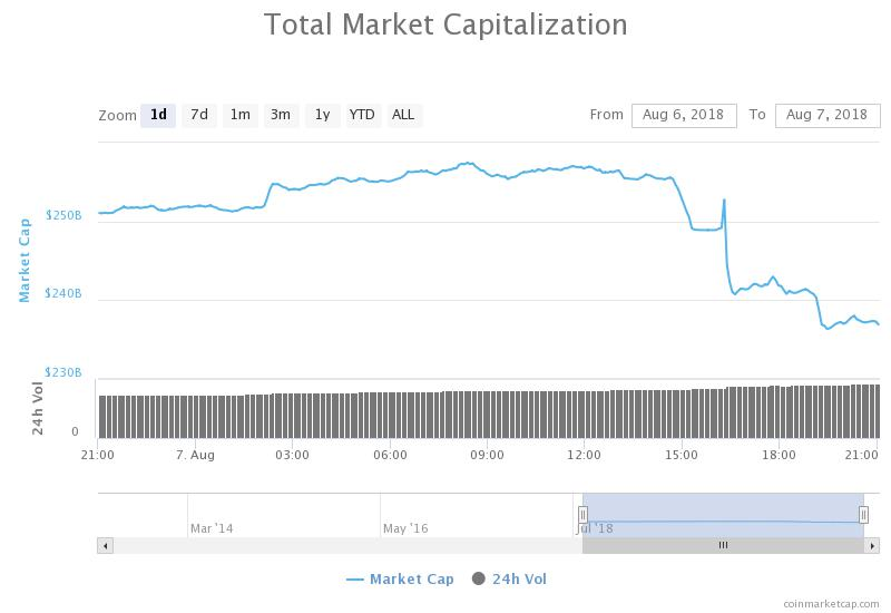 1-day chart of the total market capitalization of all cryptocurrencies from CoinMarketCap