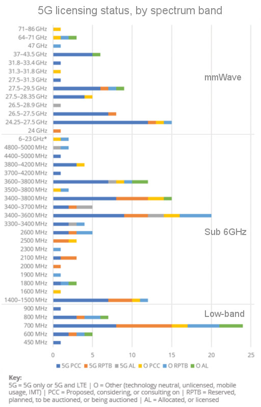 Graph of 5G licensing status by spectrum band