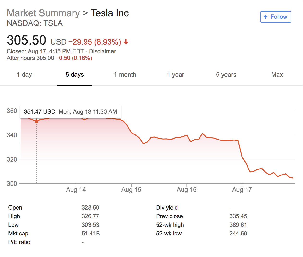 Tesla lost nearly $8 billion in shareholder value this week and its board should be ashamed | Top Stories 1