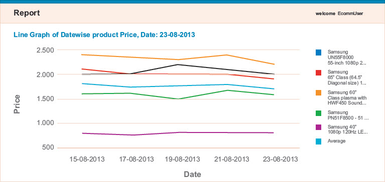 datacrops datewise product price