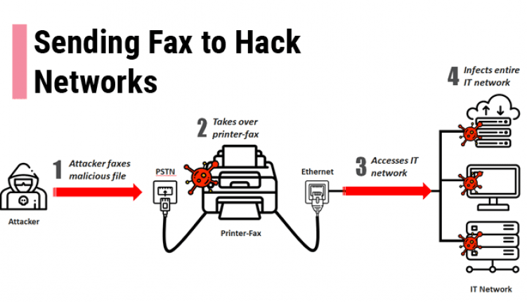 Hackers can compromise your network just by sending a Fax | Cyber Security