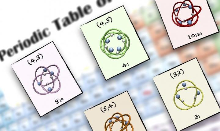 A periodic table of molecular knots | Tech Science
