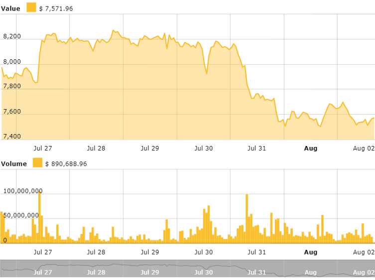 Bitcoin 24 hours price chart. Source: Cointelegraph Bitcoin Price Index
