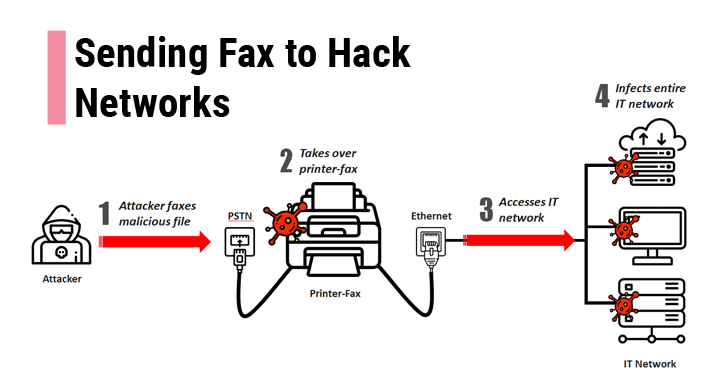 hack printers and computers using fax machine