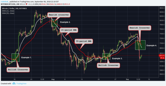 Crypto Trading 101: The Moving Average Crossover | Crypto