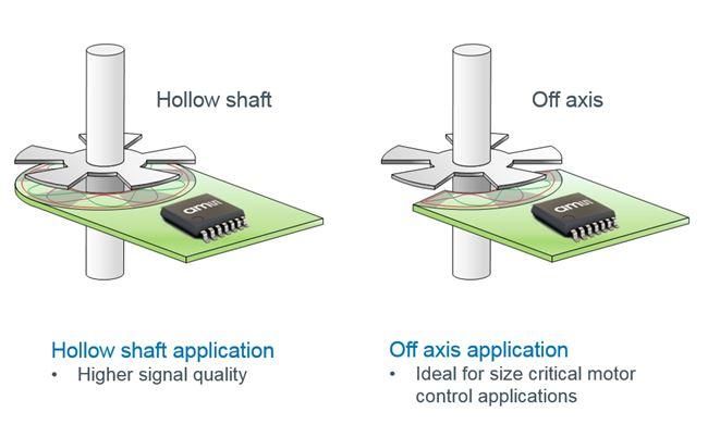 Inductive position sensors in hollow shaft and off-axis applications