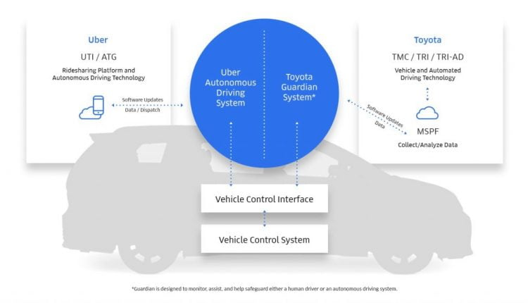 Toyota and Uber Extend Collaboration to Automated Vehicle Technologies | Robotics