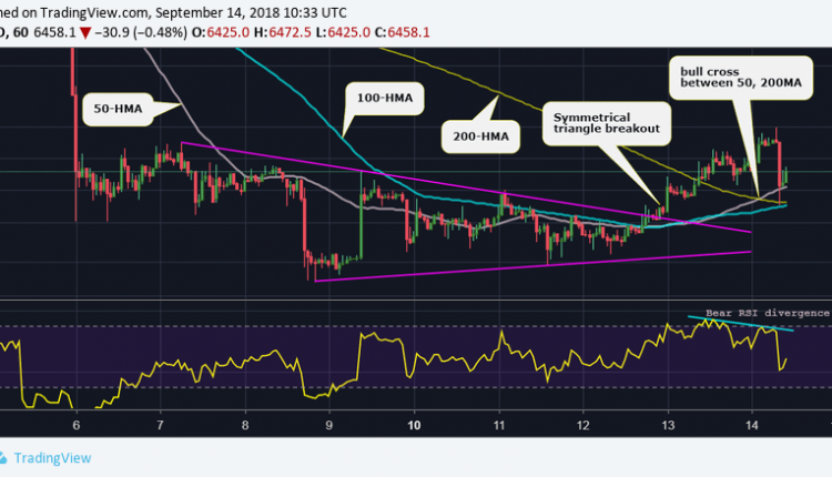Bitcoin Price Takes a $200 Tumble After Eight-Day Highs | Crypto