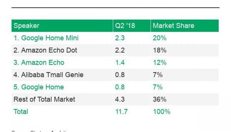 Google Home Mini was the best-selling smart speaker in Q2 | Industry