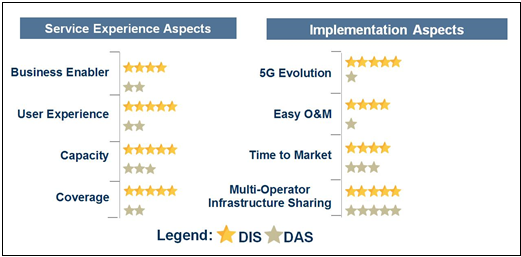 Telco Deep Dive: DIS: Critical infrastructure for national digital economic transformation