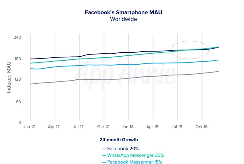 facebook network growth