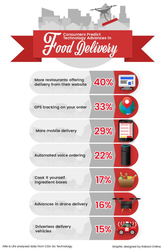 technology-advances-in-food-delivery (1)