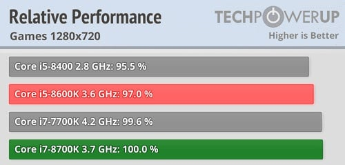 Intel 1 - What Is The Difference Between Intel Core i5 And i7?